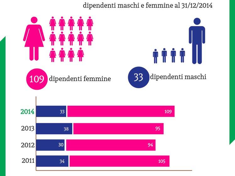 Maschi E Femmine
